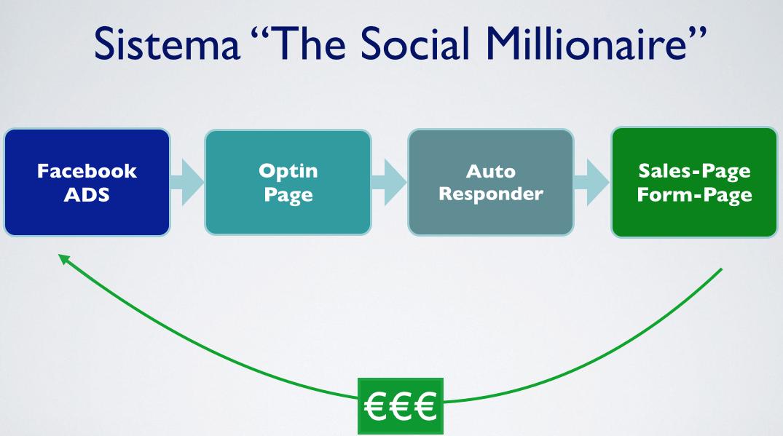 the social millionaire
