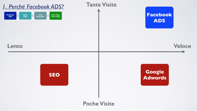 facebook-adwords
