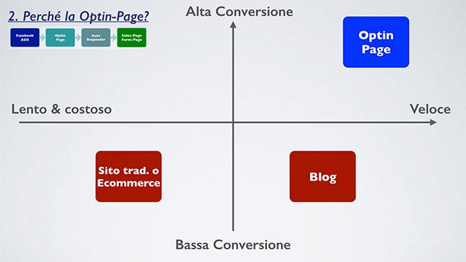 optin-page-sito-blog
