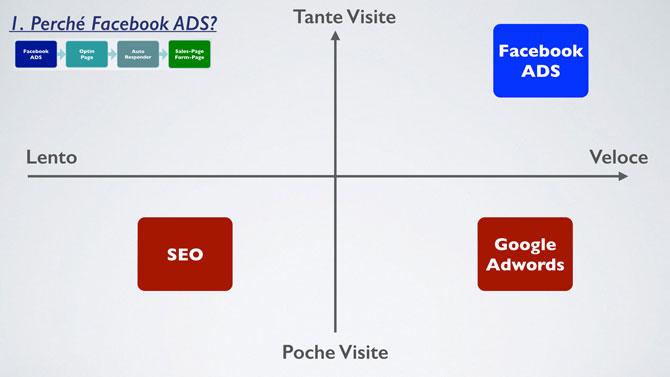 perche-facebook-ads