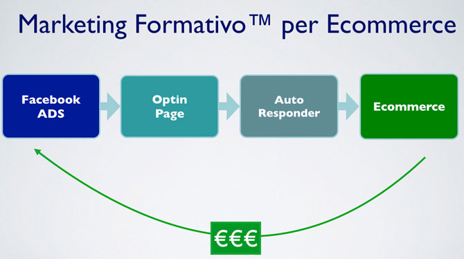marketing-formativo-ecommerce