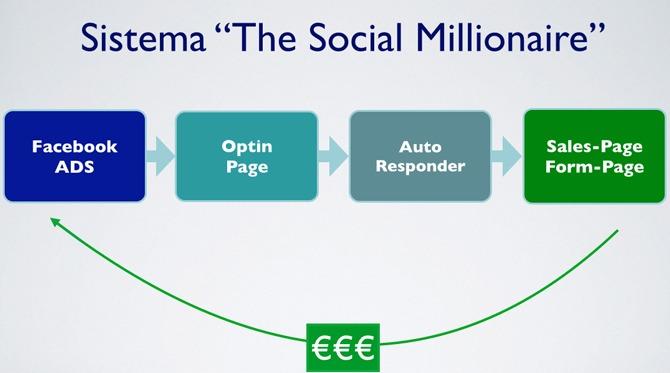 sistema-the-social-millionaire