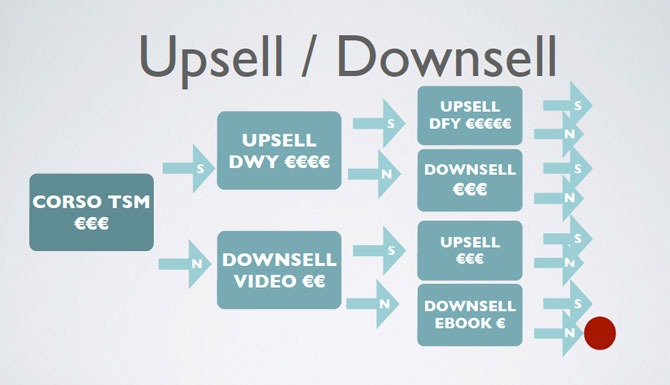 upsell-downsell